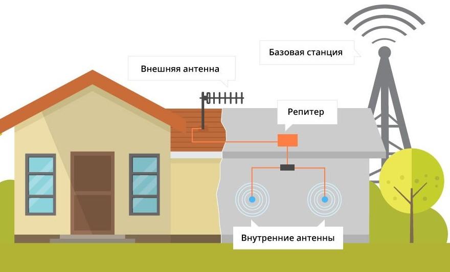 Как работает усилитель сотовой сигнала